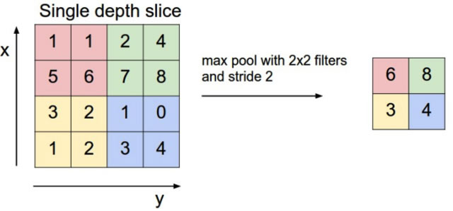 池化层输出值计算