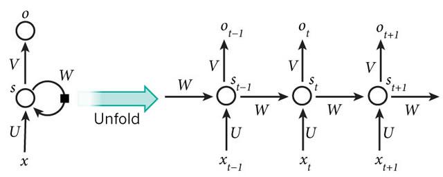 基本循环神经网络