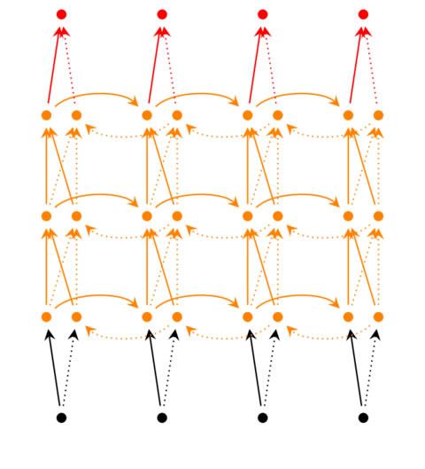 深度循环网络
