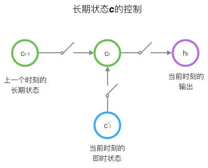 状态c的控制